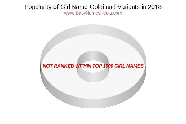 goldi name