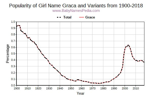 Variant Popularity Trend  for Graca  from 1900 to 2015