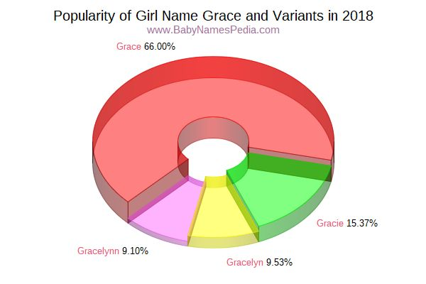 Variant Popularity Chart  for Grace  in 2015