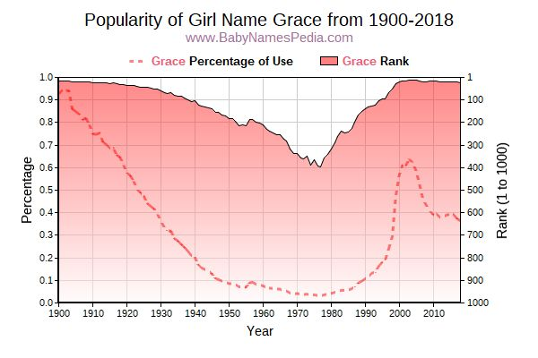 Popularity Trend  for Grace  from 1900 to 2016