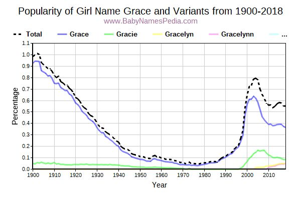 Variant Popularity Trend  for Grace  from 1900 to 2016