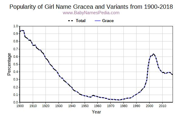 Variant Popularity Trend  for Gracea  from 1900 to 2015