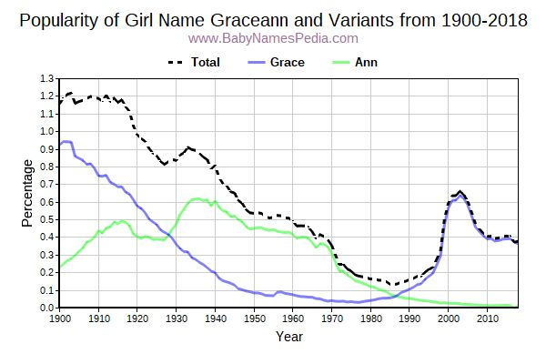 Variant Popularity Trend  for Graceann  from 1900 to 2015