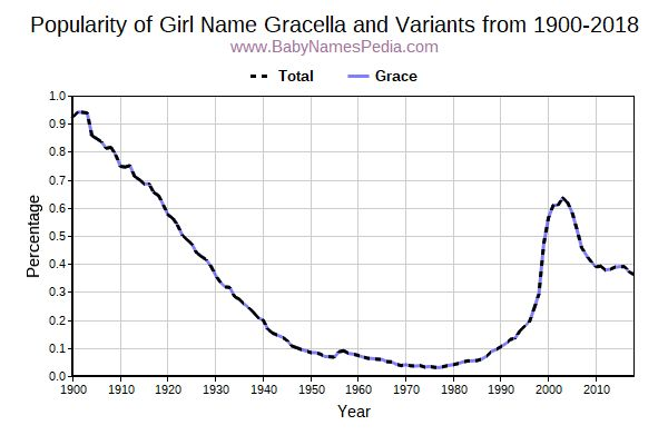 Variant Popularity Trend  for Gracella  from 1900 to 2015