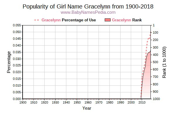 Popularity Trend  for Gracelynn  from 1900 to 2017