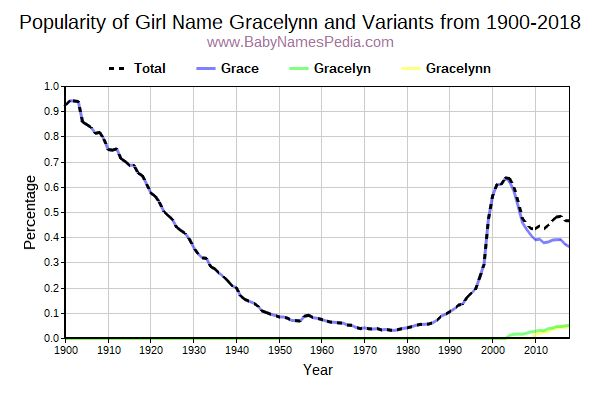 Variant Popularity Trend  for Gracelynn  from 1900 to 2017
