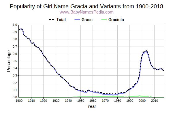 Variant Popularity Trend  for Gracia  from 1900 to 2015