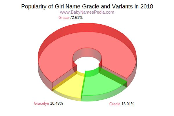 Variant Popularity Chart  for Gracie  in 2018