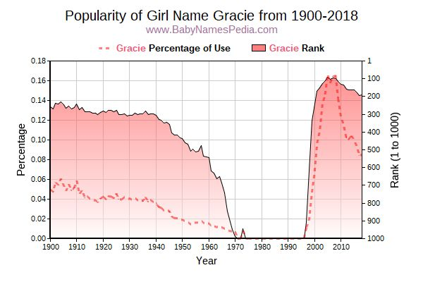 Popularity Trend  for Gracie  from 1900 to 2018
