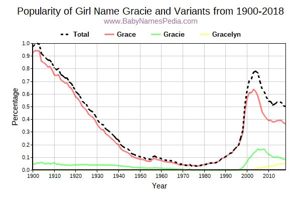 Variant Popularity Trend  for Gracie  from 1900 to 2018