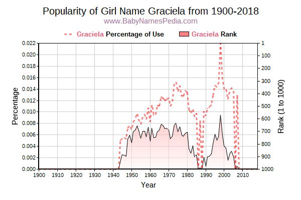 Popularity Trend  for Graciela  from 1900 to 2018
