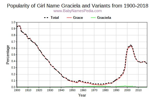 Variant Popularity Trend  for Graciela  from 1900 to 2018