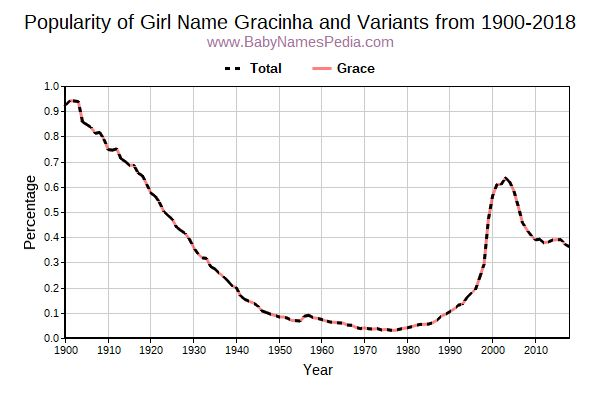 Variant Popularity Trend  for Gracinha  from 1900 to 2017