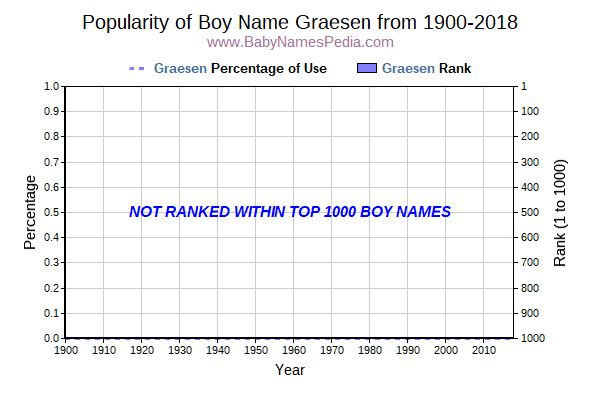Popularity Trend  for Graesen  from 1900 to 2016