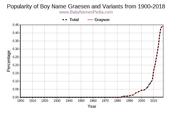 Variant Popularity Trend  for Graesen  from 1900 to 2015
