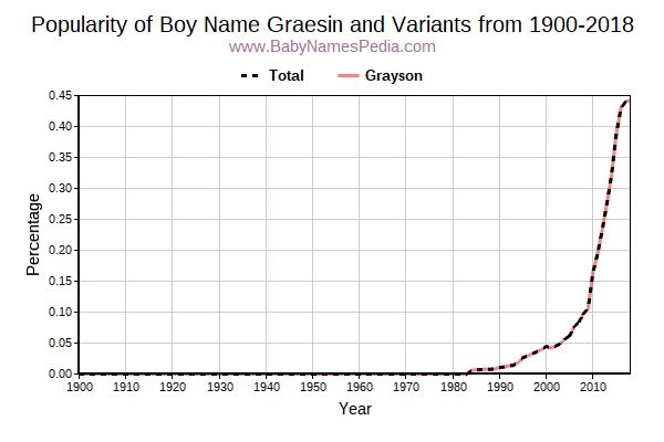 Variant Popularity Trend  for Graesin  from 1900 to 2015