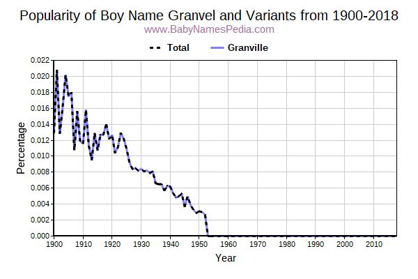 Variant Popularity Trend  for Granvel  from 1900 to 2015