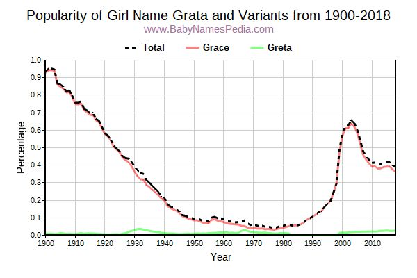 Variant Popularity Trend  for Grata  from 1900 to 2015