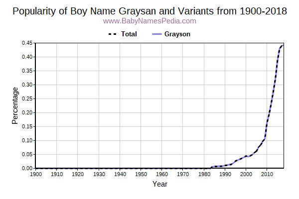 Variant Popularity Trend  for Graysan  from 1900 to 2015