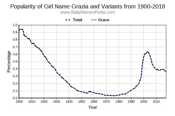 Variant Popularity Trend  for Grazia  from 1900 to 2016