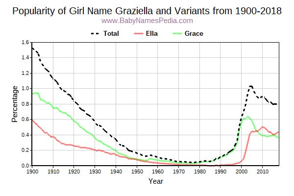 Variant Popularity Trend  for Graziella  from 1900 to 2015