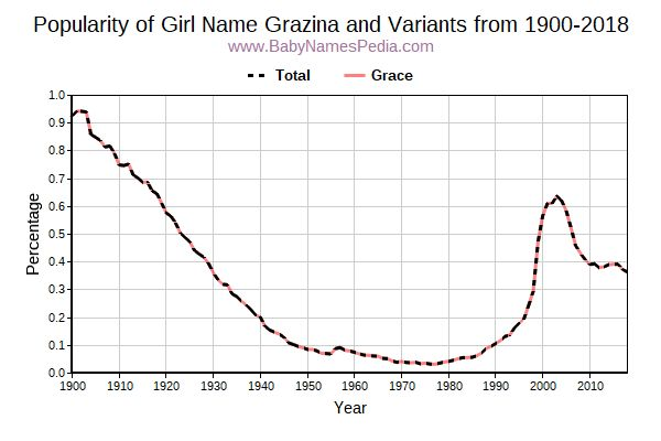 Variant Popularity Trend  for Grazina  from 1900 to 2016