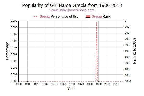 Popularity Trend  for Grecia  from 1900 to 2018