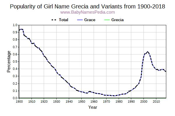 Variant Popularity Trend  for Grecia  from 1900 to 2018