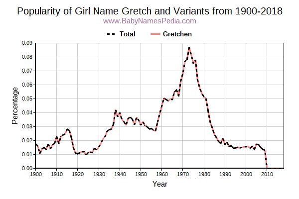 Variant Popularity Trend  for Gretch  from 1900 to 2015