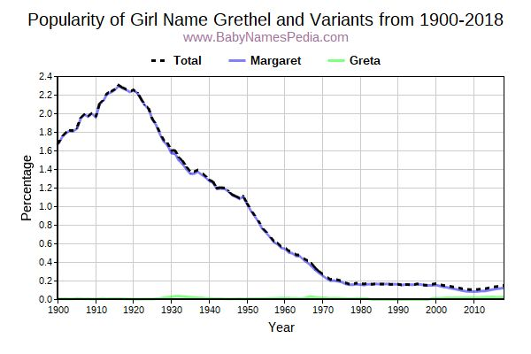 Variant Popularity Trend  for Grethel  from 1900 to 2016