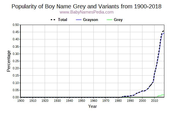 Variant Popularity Trend  for Grey  from 1900 to 2015