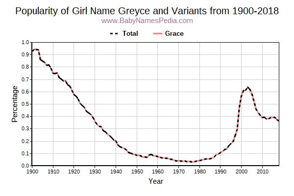 Variant Popularity Trend  for Greyce  from 1900 to 2015