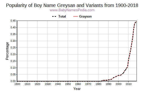 Variant Popularity Trend  for Greysan  from 1900 to 2015