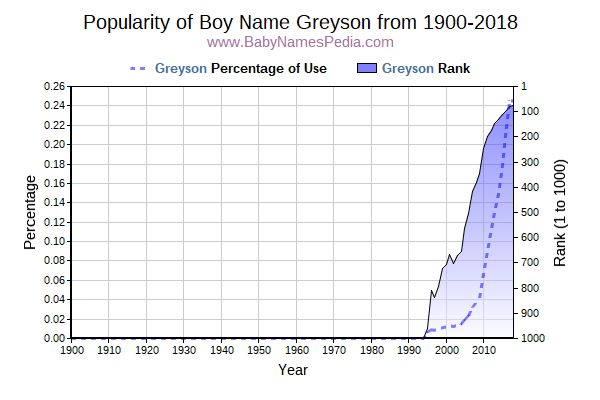 Popularity Trend  for Greyson  from 1900 to 2015