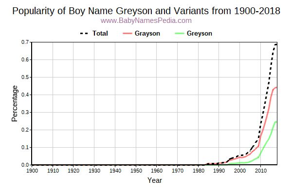 Variant Popularity Trend  for Greyson  from 1900 to 2015