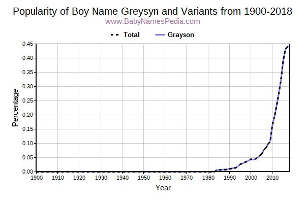 Variant Popularity Trend  for Greysyn  from 1900 to 2015