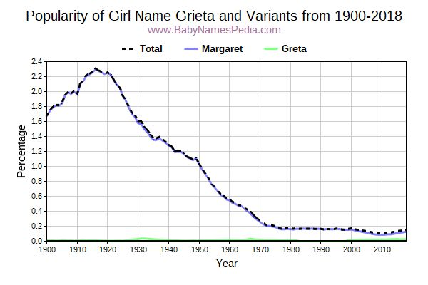 Variant Popularity Trend  for Grieta  from 1900 to 2015