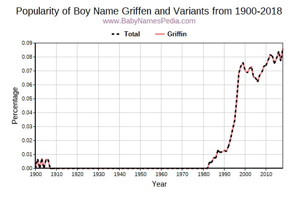 Variant Popularity Trend  for Griffen  from 1900 to 2016