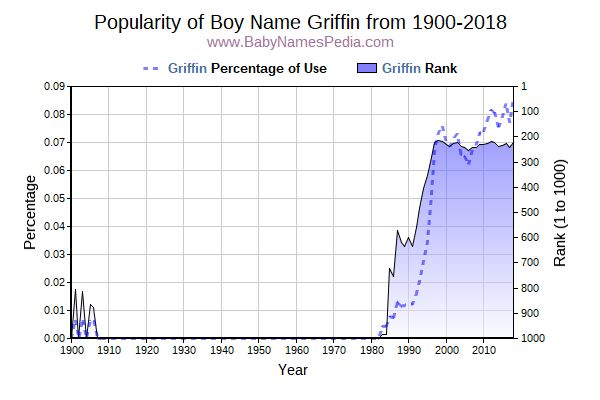 Popularity Trend  for Griffin  from 1900 to 2015