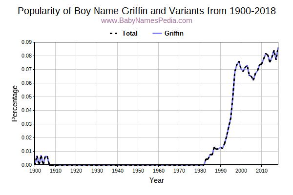 Variant Popularity Trend  for Griffin  from 1900 to 2016