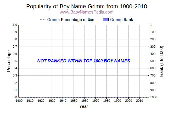 Popularity Trend  for Grimm  from 1900 to 2016