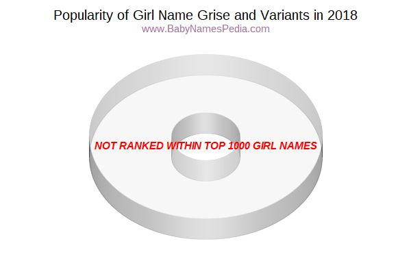 Variant Popularity Chart  for Grise  in 2015