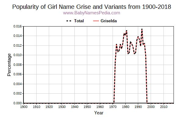 Variant Popularity Trend  for Grise  from 1900 to 2015