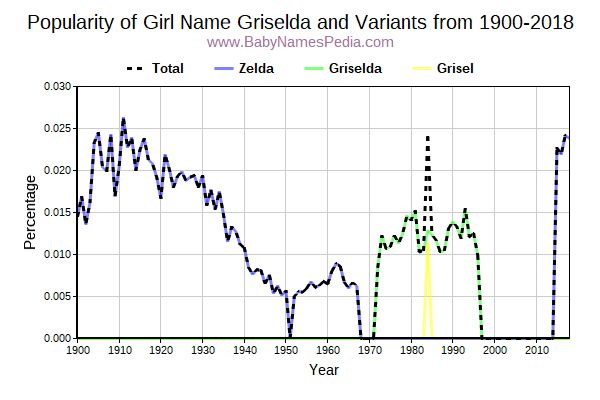 Variant Popularity Trend  for Griselda  from 1900 to 2017