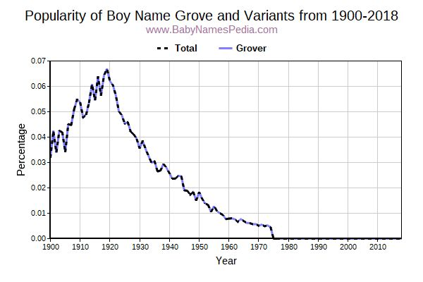 Variant Popularity Trend  for Grove  from 1900 to 2016