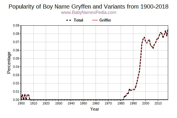 Variant Popularity Trend  for Gryffen  from 1900 to 2016