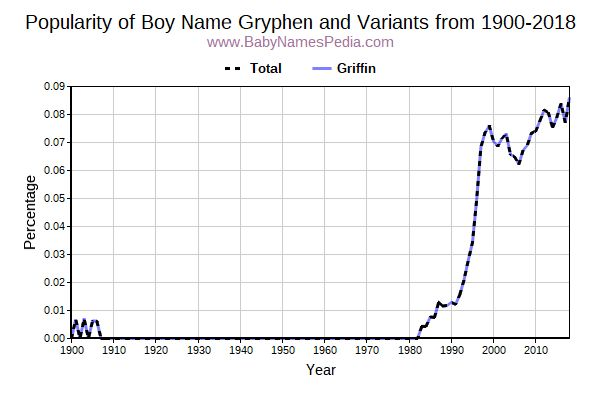 Variant Popularity Trend  for Gryphen  from 1900 to 2016