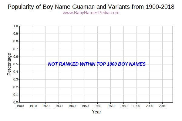 Variant Popularity Trend  for Guaman  from 1900 to 2015
