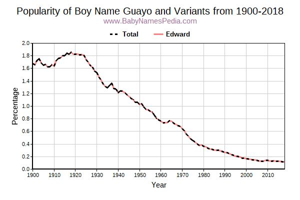 Variant Popularity Trend  for Guayo  from 1900 to 2016