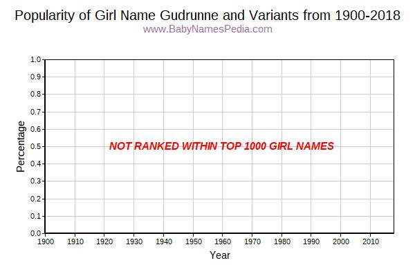Variant Popularity Trend  for Gudrunne  from 1900 to 2018